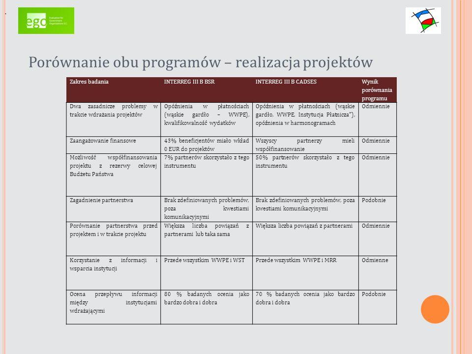 Porównanie obu programów – realizacja projektów. Zakres badaniaINTERREG III B BSRINTERREG III B CADSES Wynik porównania programu Dwa zasadnicze proble