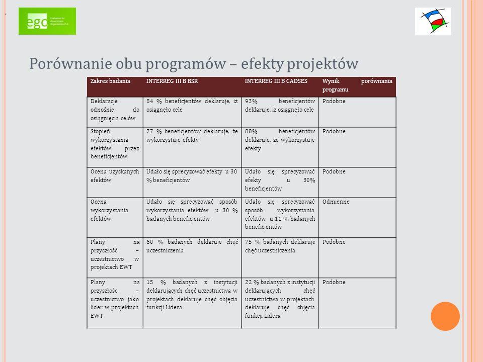 Porównanie obu programów – efekty projektów. Zakres badaniaINTERREG III B BSRINTERREG III B CADSES Wynik porównania programu Deklaracje odnośnie do os