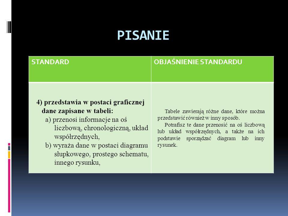 PISANIE STANDARDOBJAŚNIENIE STANDARDU 5) dba o układ graficzny, czytelność i estetykę zapisu: a) dostosowuje zapis do formy wypowiedzi, b) wyróżnia części tekstu zgodnie z jego strukturą, c) pisze czytelnie.