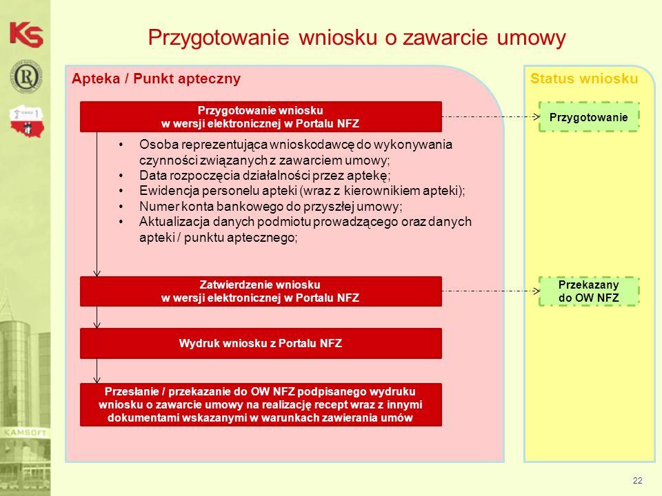 Apteka / Punkt apteczny 22 Przygotowanie wniosku w wersji elektronicznej w Portalu NFZ Status wniosku Przygotowanie wniosku o zawarcie umowy Przygotow