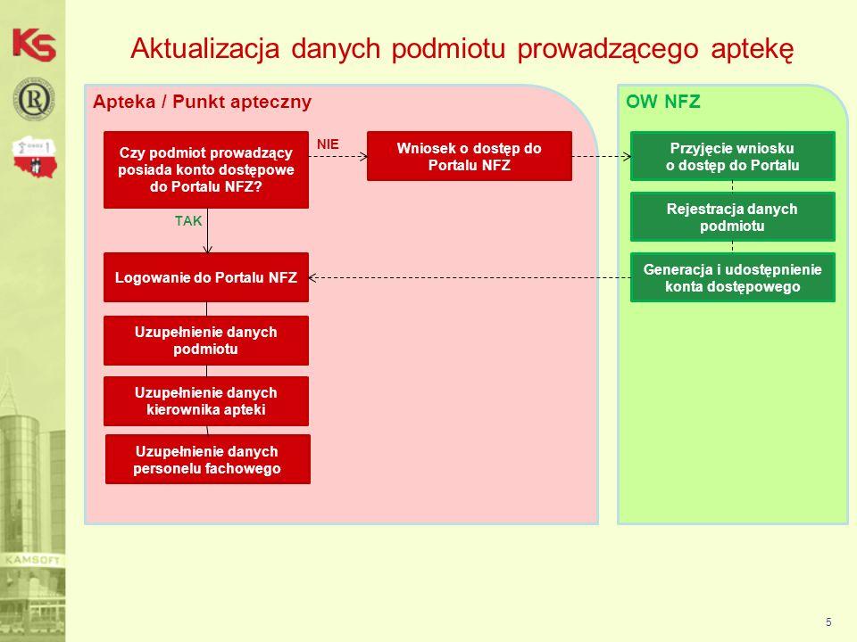 Aktualizacja danych podmiotu prowadzącego aptekę Formularz rejestracyjny aptek / punktów aptecznych: 6 formularza rejestracyjnego dla aptek / punktów aptecznych Apteki / punkty apteczne, które nie posiadają dostępu do Portalu NFZ, powinny skorzystać z formularza rejestracyjnego dla aptek / punktów aptecznych w celu uzupełnienia danych podmiotu oraz uzyskania konta dostępowego do aplikacji WEB.