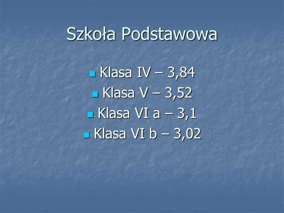 Szkoła Podstawowa Klasa IV – 3,84 Klasa IV – 3,84 Klasa V – 3,52 Klasa V – 3,52 Klasa VI a – 3,1 Klasa VI a – 3,1 Klasa VI b – 3,02 Klasa VI b – 3,02