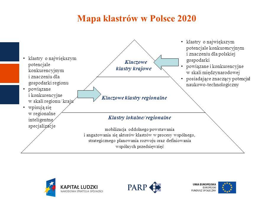 Mapa klastrów w Polsce 2020 Kluczowe klastry krajowe Kluczowe klastry regionalne Klastry lokalne/ regionalne mobilizacja oddolnego powstawania i angaż
