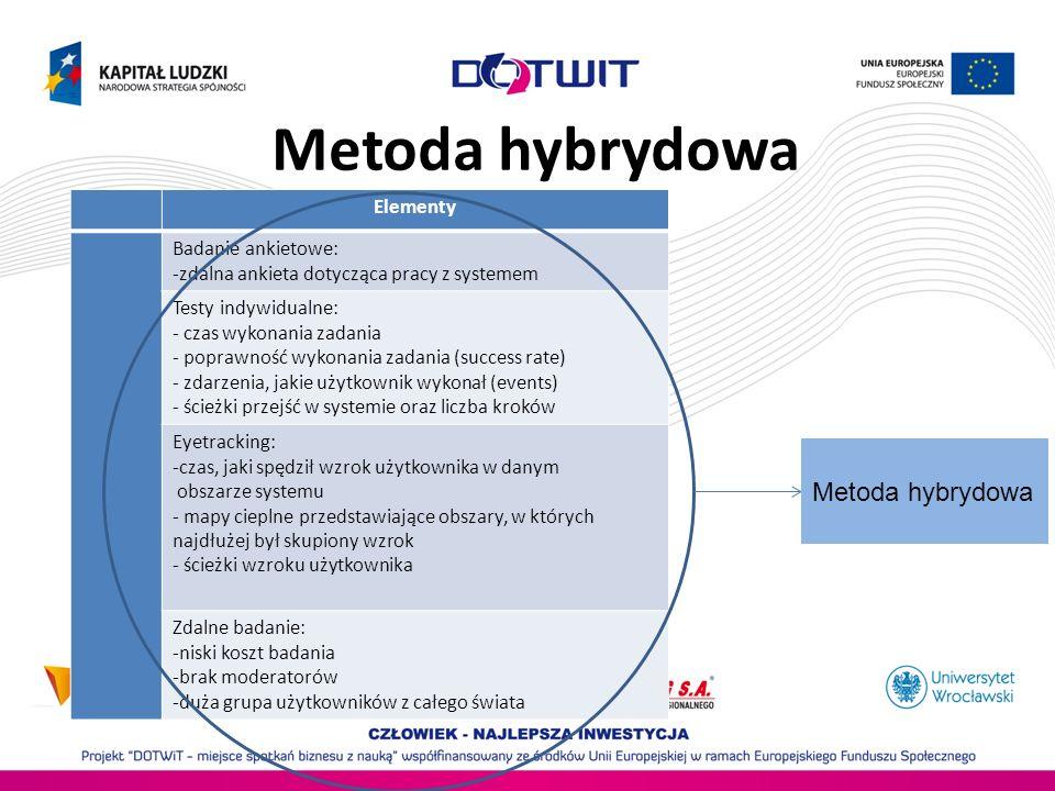 Metoda hybrydowa Elementy Badanie ankietowe: -zdalna ankieta dotycząca pracy z systemem Testy indywidualne: - czas wykonania zadania - poprawność wyko
