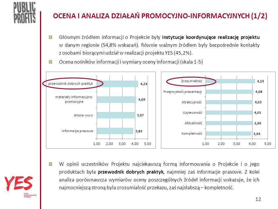 12 OCENA I ANALIZA DZIAŁAŃ PROMOCYJNO-INFORMACYJNYCH (1/2) Głównym źródłem informacji o Projekcie były instytucje koordynujące realizację projektu w danym regionie (54,8% wskazań).