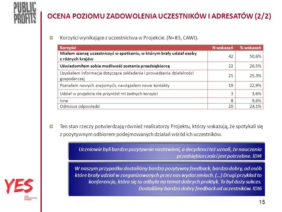 15 OCENA POZIOMU ZADOWOLENIA UCZESTNIKÓW I ADRESATÓW (2/2) Korzyści wynikające z uczestnictwa w Projekcie.