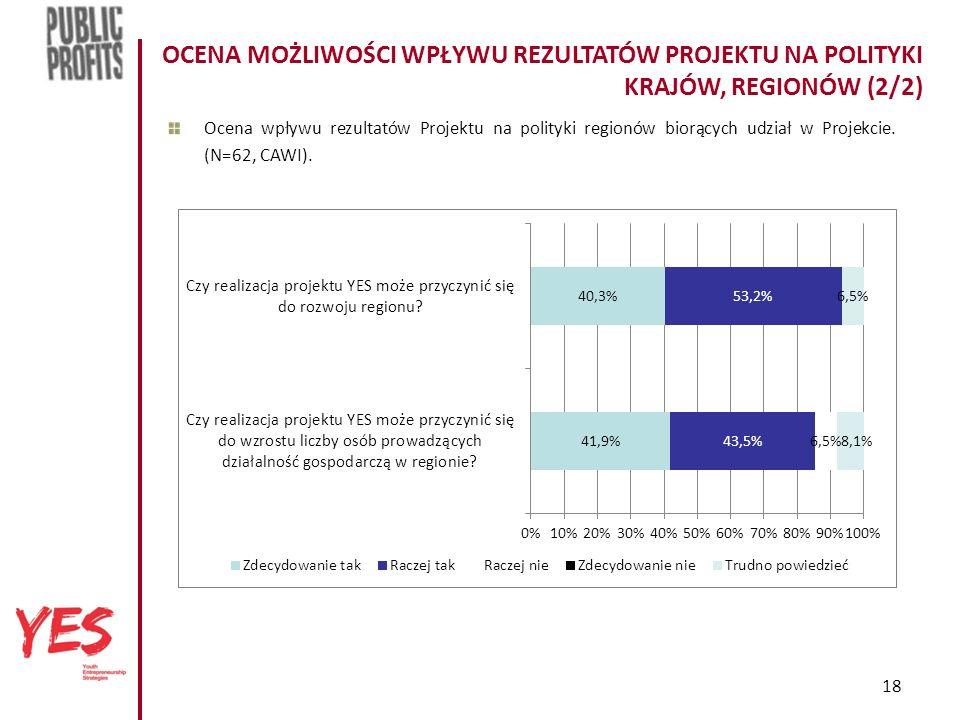 18 OCENA MOŻLIWOŚCI WPŁYWU REZULTATÓW PROJEKTU NA POLITYKI KRAJÓW, REGIONÓW (2/2) Ocena wpływu rezultatów Projektu na polityki regionów biorących udział w Projekcie.