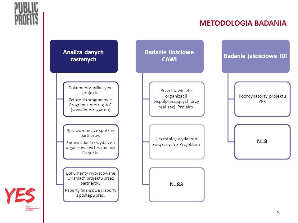 5 METODOLOGIA BADANIA Analiza danych zastanych Dokumenty aplikacyjne projektu Założenia programowe Programu Interreg IV C (www.interreg4c.eu) Sprawozdania ze spotkań partnerów Sprawozdania z wydarzeń organizowanych w ramach Projektu Dokumenty wypracowane w ramach projektu przez partnerów Raporty finansowe i raporty z postępu prac.