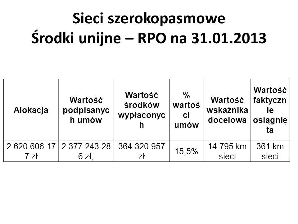 Sieci szerokopasmowe Środki unijne – RPO na 31.01.2013 Alokacja Wartość podpisanyc h umów Wartość środków wypłaconyc h % wartoś ci umów Wartość wskaźnika docelowa Wartość faktyczn ie osiągnię ta 2.620.606.17 7 zł 2.377.243.28 6 zł, 364.320.957 zł 15,5% 14.795 km sieci 361 km sieci