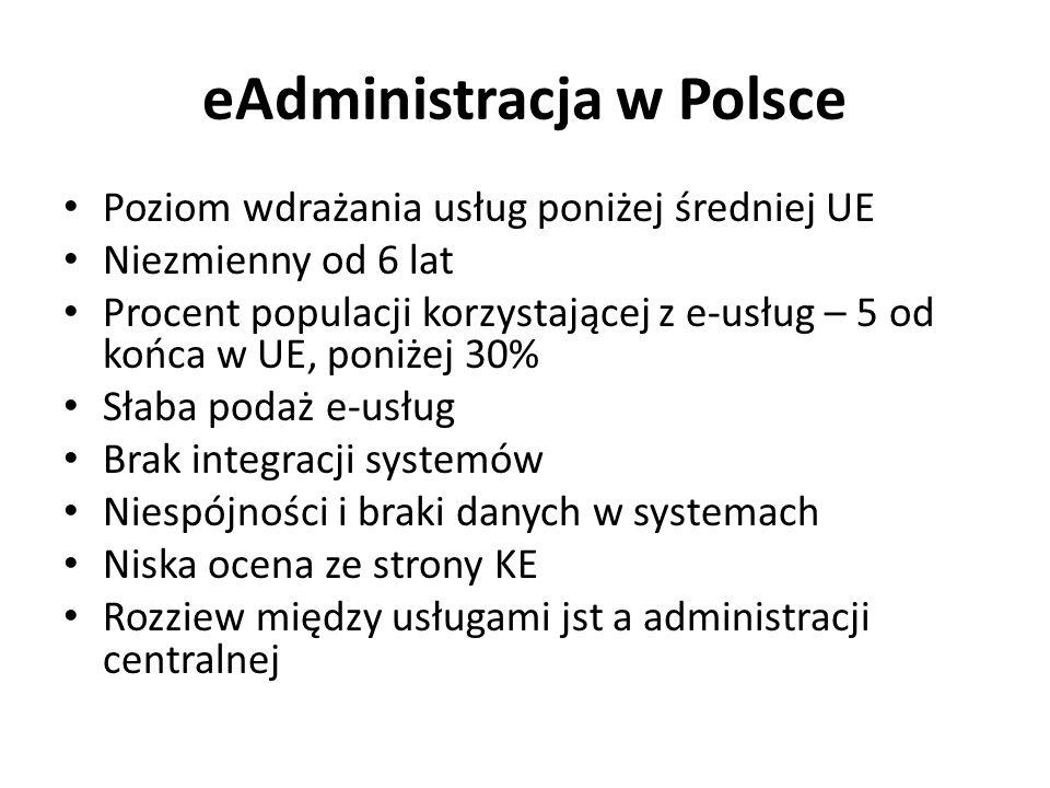 eAdministracja w Polsce Poziom wdrażania usług poniżej średniej UE Niezmienny od 6 lat Procent populacji korzystającej z e-usług – 5 od końca w UE, po