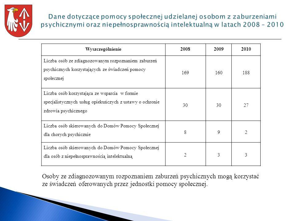Wyszczególnienie200820092010 Liczba osób ze zdiagnozowanym rozpoznaniem zaburzeń psychicznych korzystających ze świadczeń pomocy społecznej 169160188