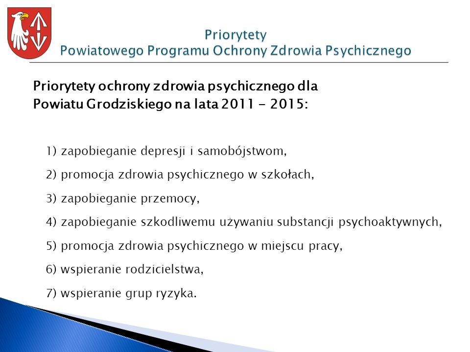 Priorytety ochrony zdrowia psychicznego dla Powiatu Grodziskiego na lata 2011 - 2015: 1) zapobieganie depresji i samobójstwom, 2) promocja zdrowia psy