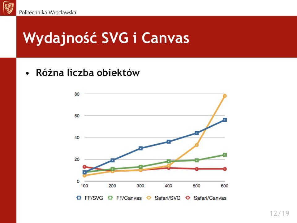 Wydajność SVG i Canvas Różna liczba obiektów 12/19