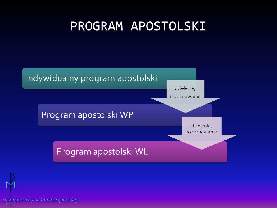 Wspólnota Życia Chrześcijańskiego PROGRAM APOSTOLSKI Indywidualny program apostolski Program apostolski WP Program apostolski WL dzielenie, rozeznawanie dzielenie, rozeznawanie
