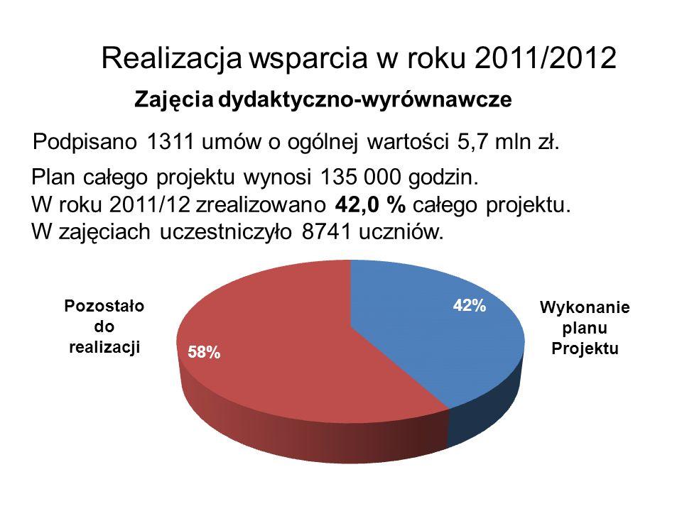 Realizacja wsparcia w roku 2011/2012 Zajęcia dydaktyczno-wyrównawcze Podpisano 1311 umów o ogólnej wartości 5,7 mln zł. Plan całego projektu wynosi 13