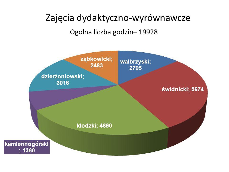 Zajęcia dydaktyczno-wyrównawcze Ogólna liczba godzin– 19928