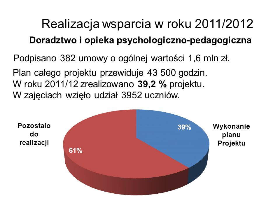 Realizacja wsparcia w roku 2011/2012 Doradztwo i opieka psychologiczno-pedagogiczna Podpisano 382 umowy o ogólnej wartości 1,6 mln zł. Plan całego pro