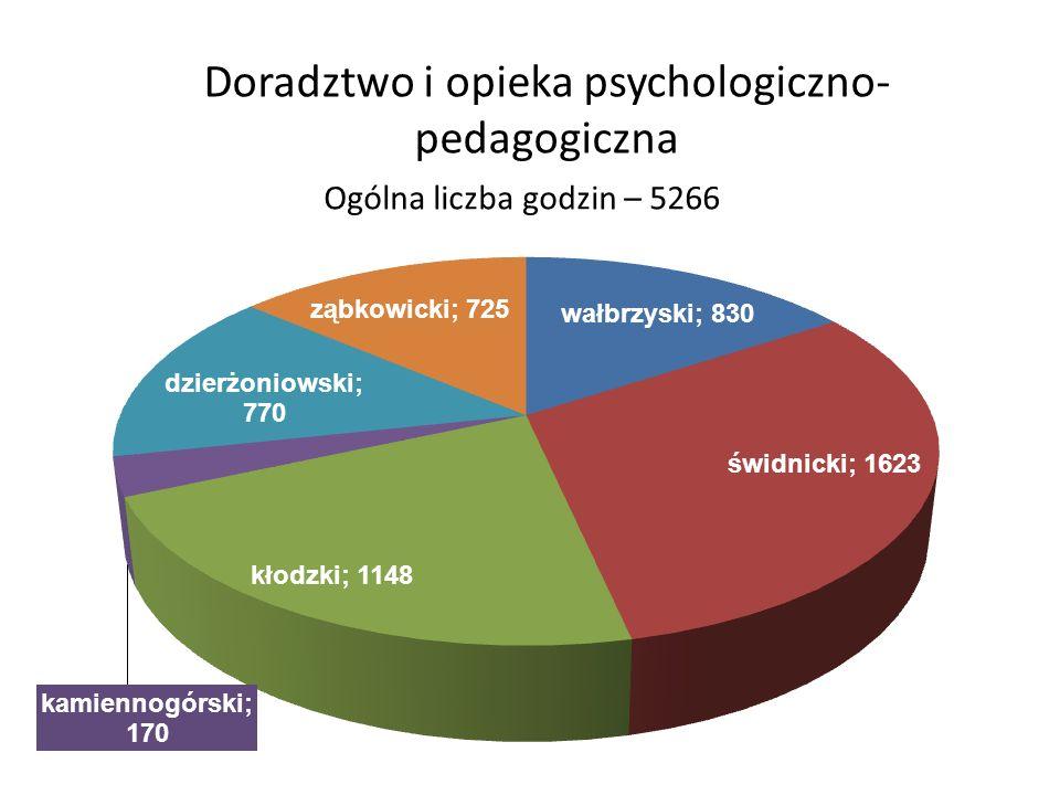 Doradztwo i opieka psychologiczno- pedagogiczna Ogólna liczba godzin – 5266