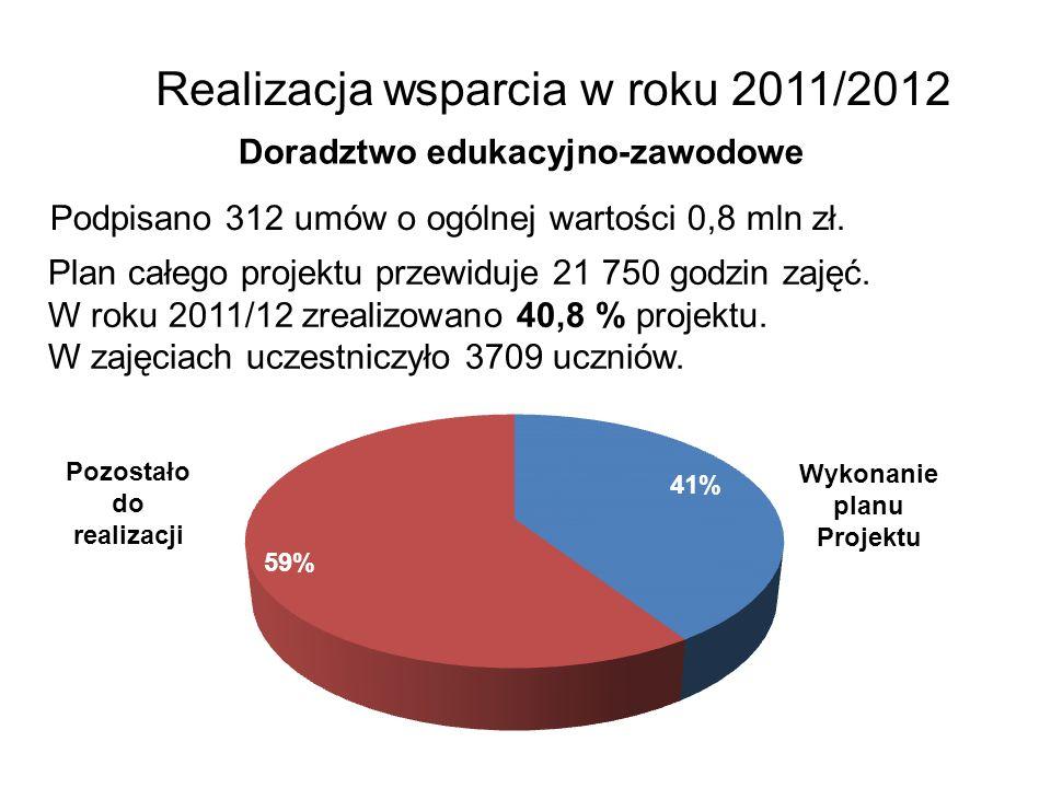 Realizacja wsparcia w roku 2011/2012 Doradztwo edukacyjno-zawodowe Podpisano 312 umów o ogólnej wartości 0,8 mln zł. Plan całego projektu przewiduje 2