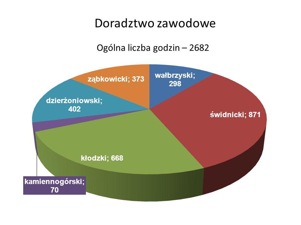 Doradztwo zawodowe Ogólna liczba godzin – 2682