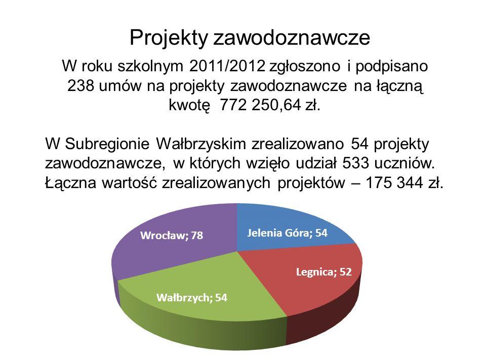 Projekty zawodoznawcze W roku szkolnym 2011/2012 zgłoszono i podpisano 238 umów na projekty zawodoznawcze na łączną kwotę 772 250,64 zł. W Subregionie