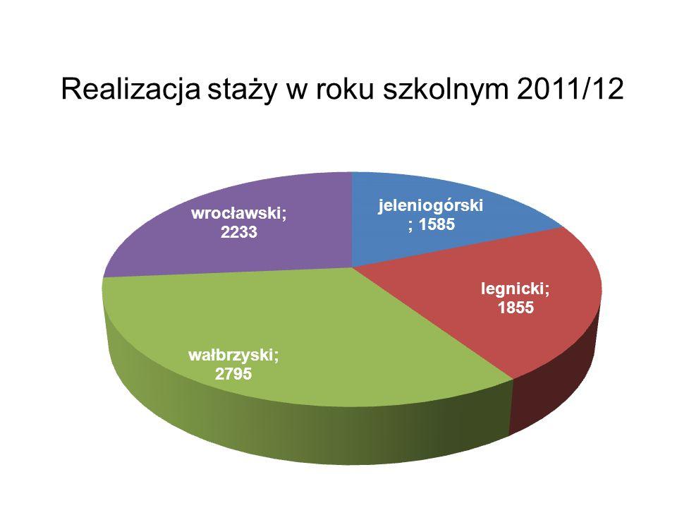 Realizacja staży w roku szkolnym 2011/12