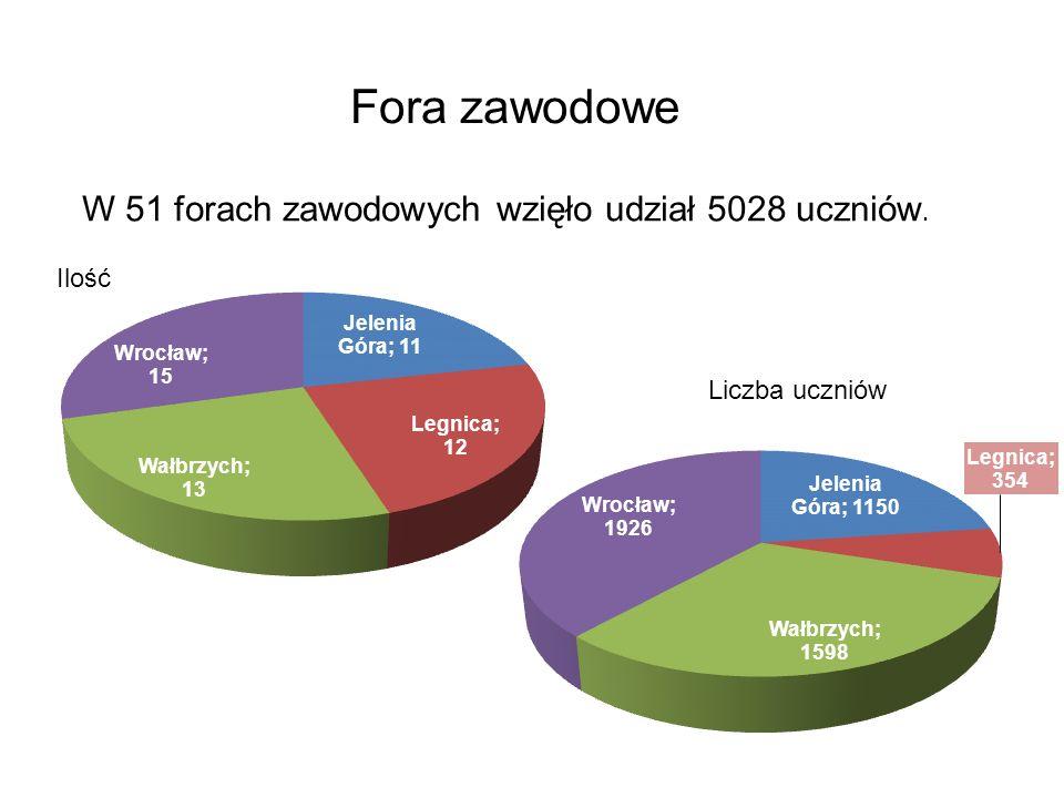 Fora zawodowe W 51 forach zawodowych wzięło udział 5028 uczniów. Ilość Liczba uczniów