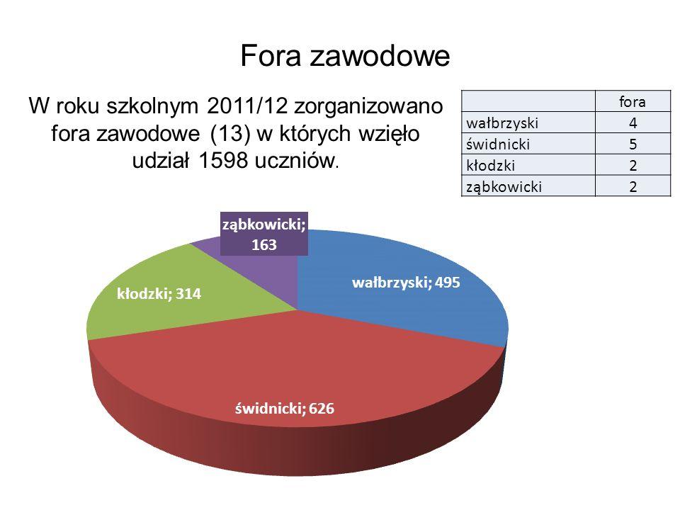 Fora zawodowe W roku szkolnym 2011/12 zorganizowano fora zawodowe (13) w których wzięło udział 1598 uczniów. fora wałbrzyski4 świdnicki5 kłodzki2 ząbk