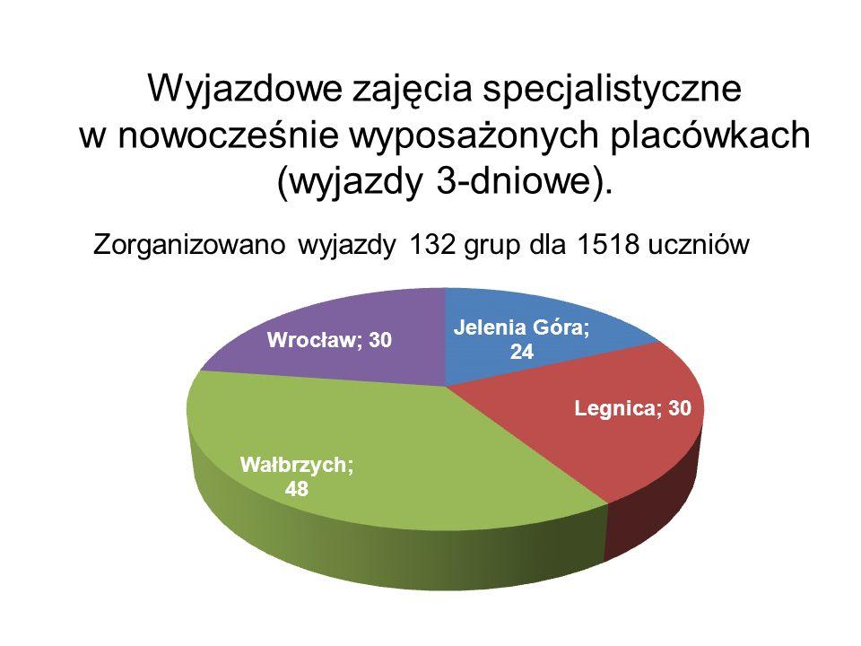Wyjazdowe zajęcia specjalistyczne w nowocześnie wyposażonych placówkach (wyjazdy 3-dniowe). Zorganizowano wyjazdy 132 grup dla 1518 uczniów