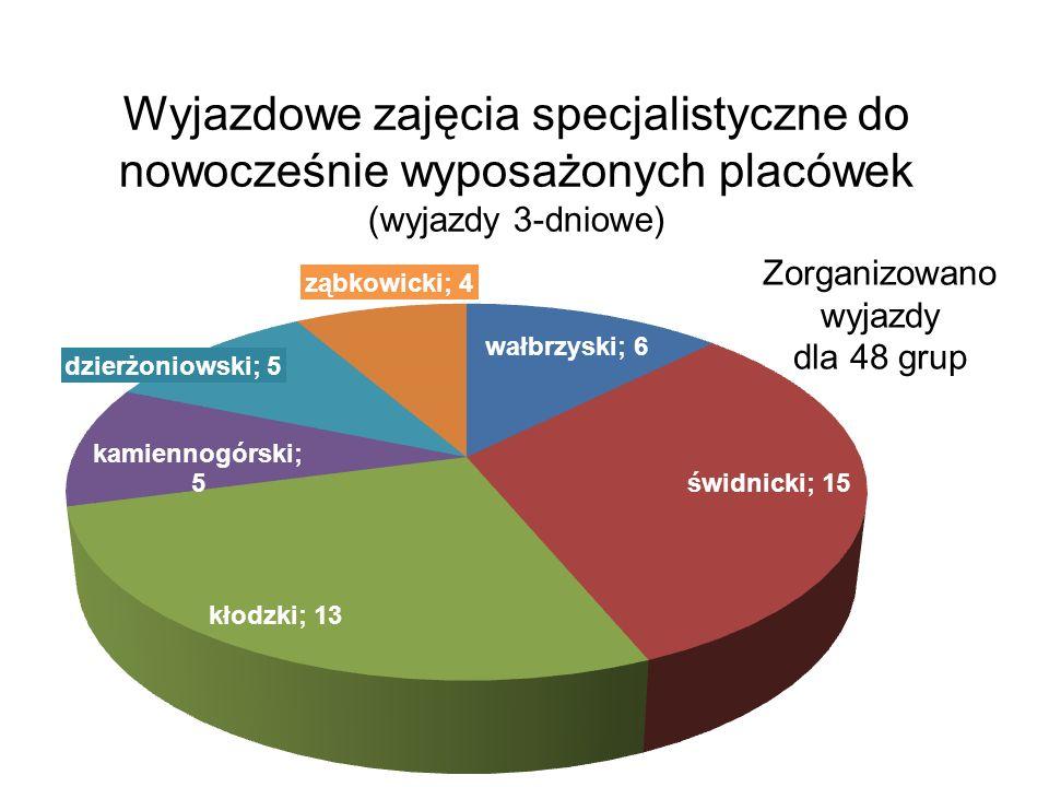 Wyjazdowe zajęcia specjalistyczne do nowocześnie wyposażonych placówek (wyjazdy 3-dniowe) Zorganizowano wyjazdy dla 48 grup