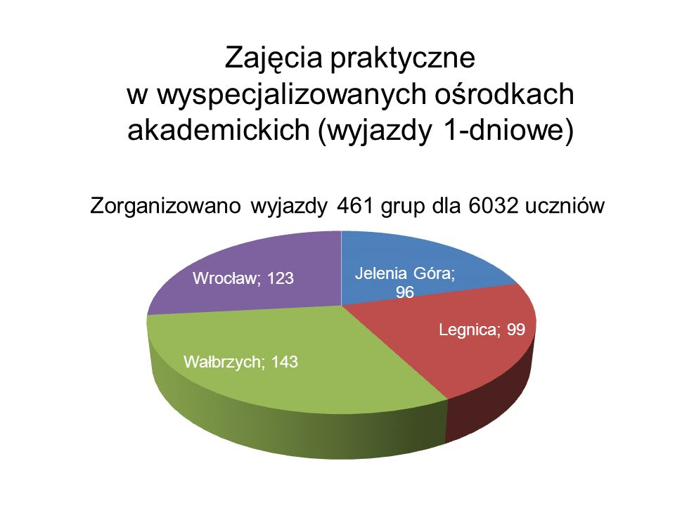 Zajęcia praktyczne w wyspecjalizowanych ośrodkach akademickich (wyjazdy 1-dniowe) Zorganizowano wyjazdy 461 grup dla 6032 uczniów