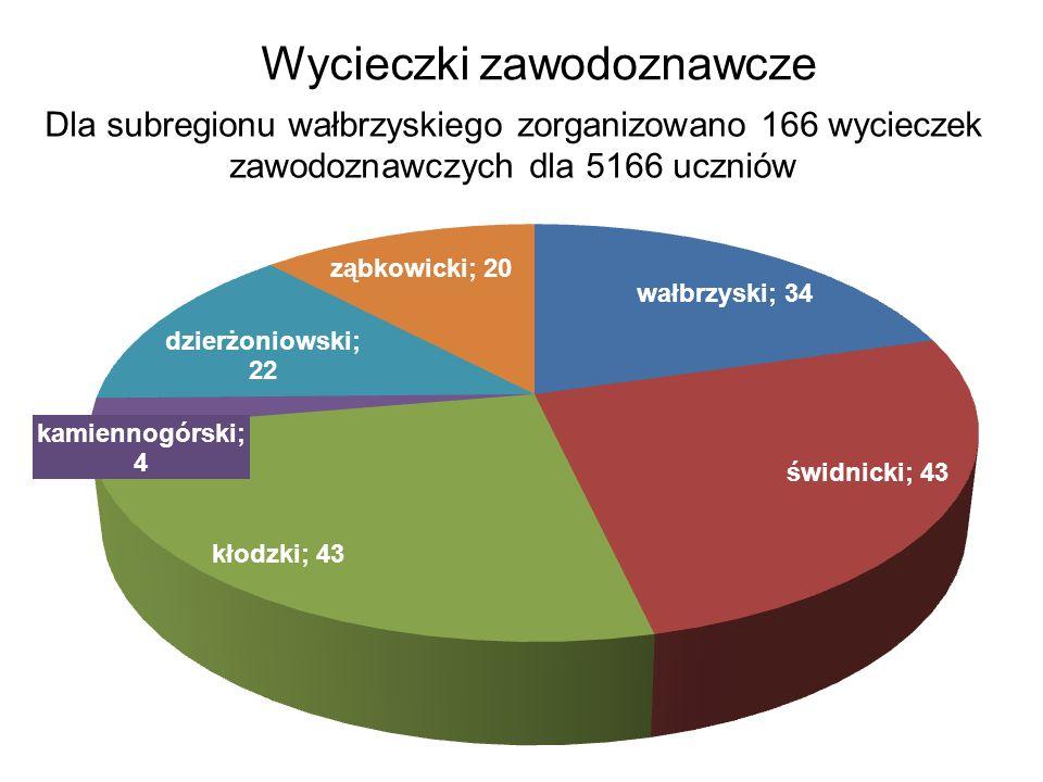 Wycieczki zawodoznawcze Dla subregionu wałbrzyskiego zorganizowano 166 wycieczek zawodoznawczych dla 5166 uczniów