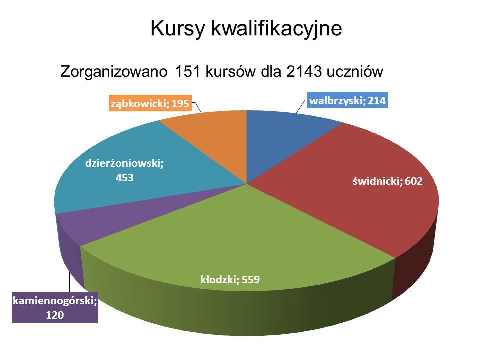 Kursy kwalifikacyjne Zorganizowano 151 kursów dla 2143 uczniów