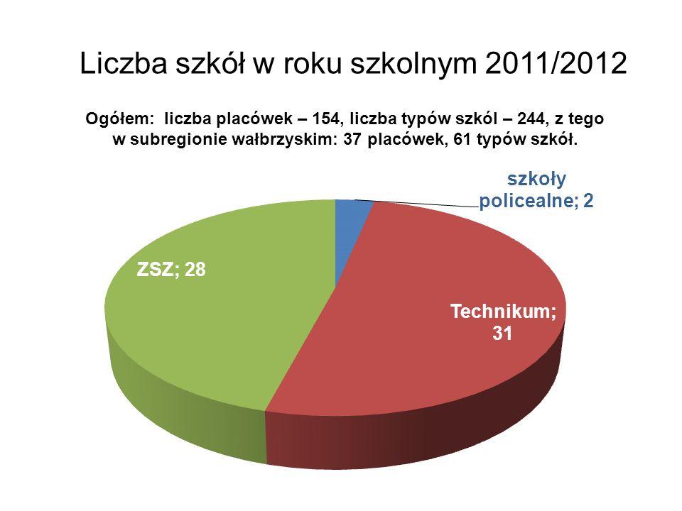 Liczba szkół w roku szkolnym 2011/2012 Ogółem: liczba placówek – 154, liczba typów szkól – 244, z tego w subregionie wałbrzyskim: 37 placówek, 61 typów szkół.