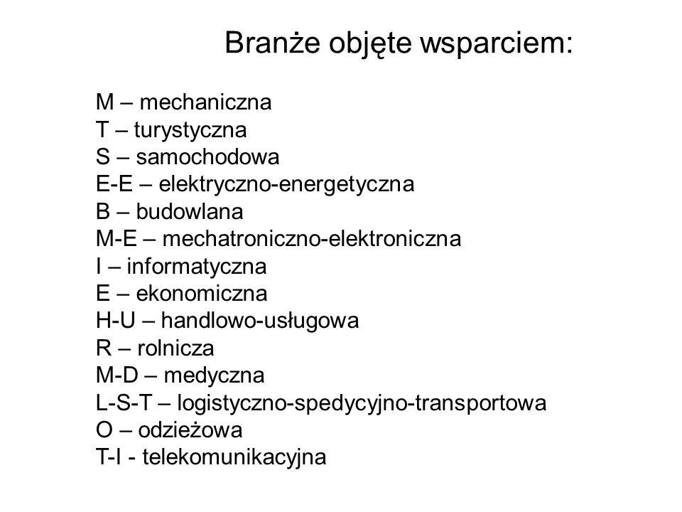 Branże objęte wsparciem: M – mechaniczna T – turystyczna S – samochodowa E-E – elektryczno-energetyczna B – budowlana M-E – mechatroniczno-elektronicz