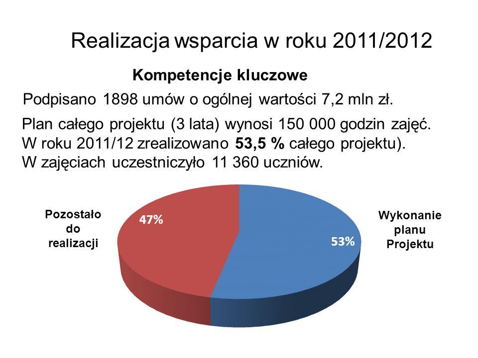 Realizacja wsparcia w roku 2011/2012 Kompetencje kluczowe Podpisano 1898 umów o ogólnej wartości 7,2 mln zł. Plan całego projektu (3 lata) wynosi 150