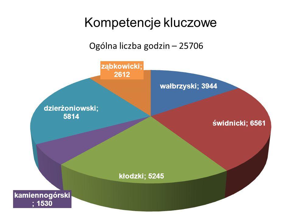 Kompetencje kluczowe Ogólna liczba godzin – 25706