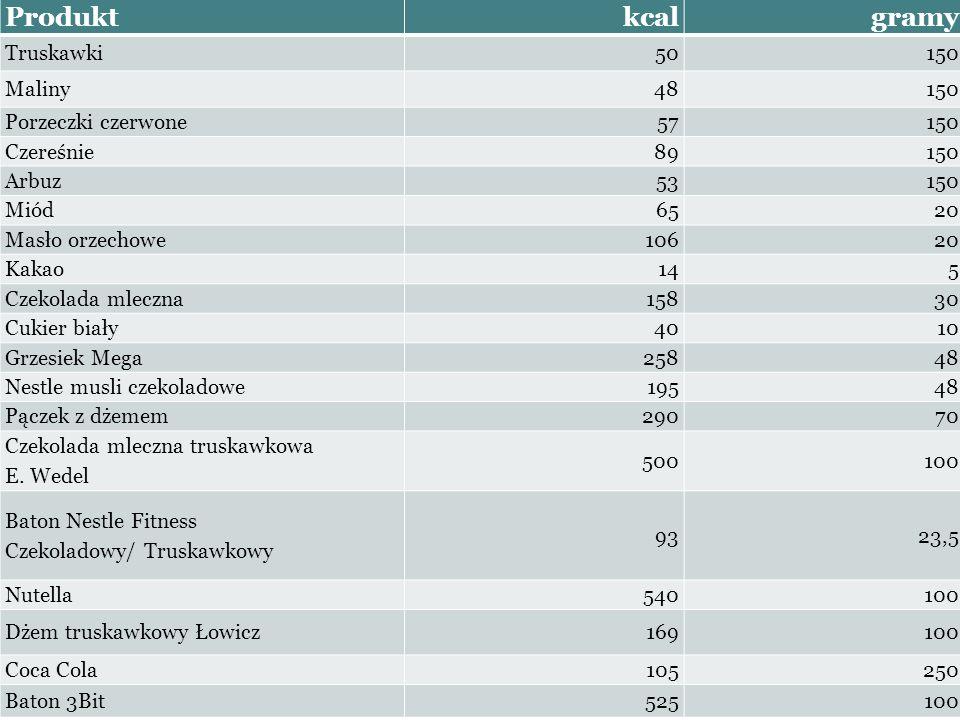Produktkcalgramy Truskawki50150 Maliny48150 Porzeczki czerwone57150 Czereśnie89150 Arbuz53150 Miód6520 Masło orzechowe10620 Kakao145 Czekolada mleczna