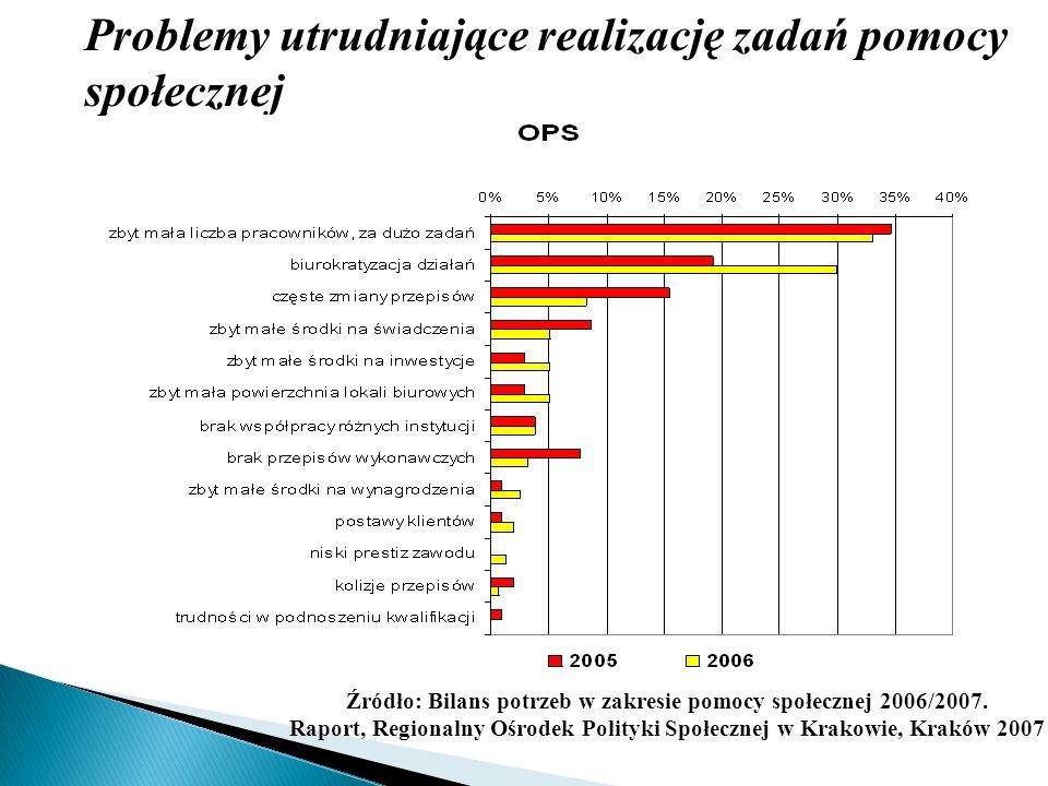 Problemy utrudniające realizację zadań pomocy społecznej Źródło: Bilans potrzeb w zakresie pomocy społecznej 2006/2007. Raport, Regionalny Ośrodek Pol