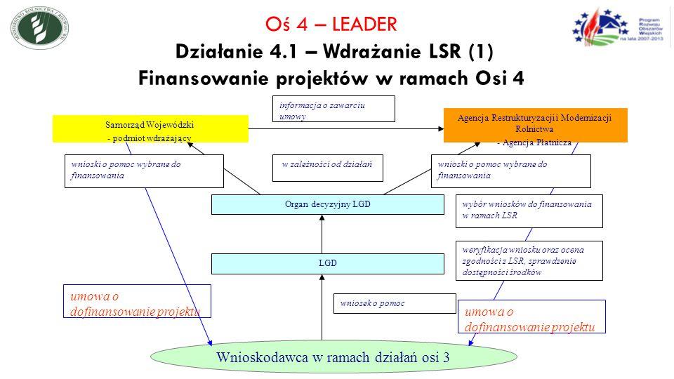 Agencja Restrukturyzacji i Modernizacji Rolnictwa - Agencja Płatnicza Samorząd Wojewódzki - podmiot wdrażający Wnioskodawca w ramach działań osi 3 inf