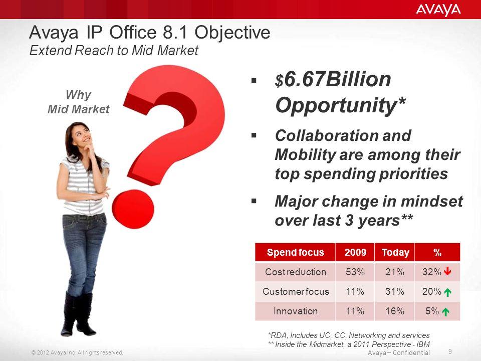 © 2012 Avaya Inc.All rights reserved. 10 Avaya – Confidential Avaya IP Office R8.1 Co nowego….