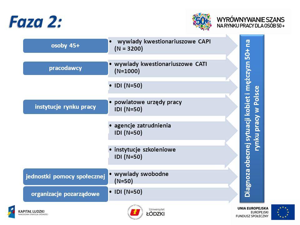 wywiady kwestionariuszowe CAPI (N = 3200) osoby 45+ wywiady kwestionariuszowe CATI (N=1000) pracodawcy IDI (N=50) powiatowe urzędy pracy IDI (N=50) instytucje rynku pracy agencje zatrudnienia IDI (N=50) instytucje szkoleniowe IDI (N=50) wywiady swobodne (N=50) jednostki pomocy społecznej IDI (N=50) organizacje pozarządowe Diagnoza obecnej sytuacji kobiet i mężczyzn 50+ na rynku pracy w Polsce Faza 2:
