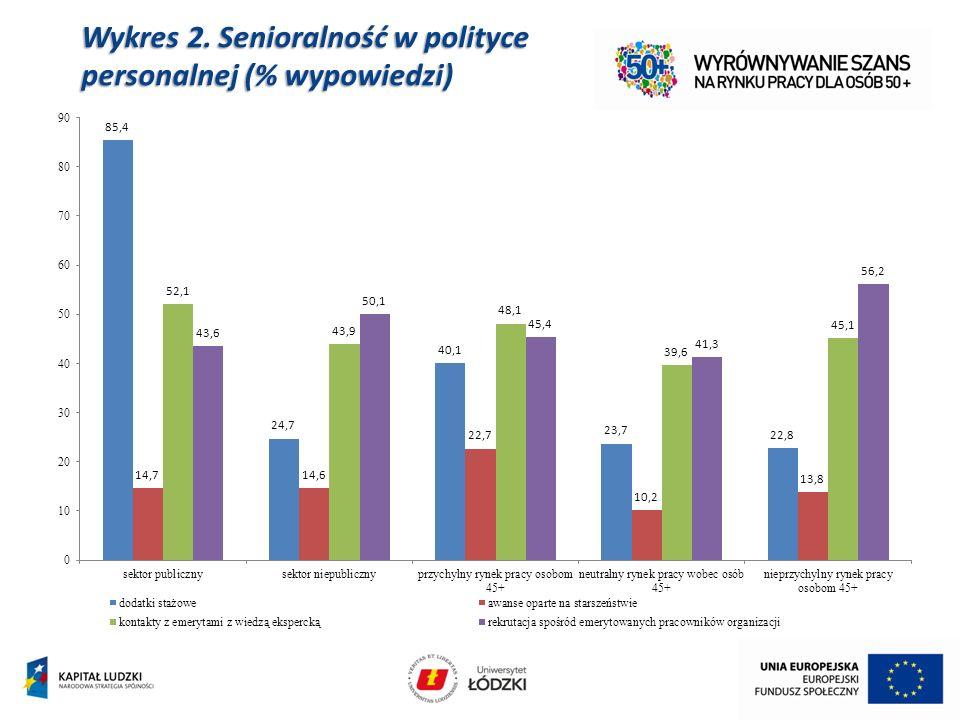 Wykres 2. Senioralność w polityce personalnej (% wypowiedzi)