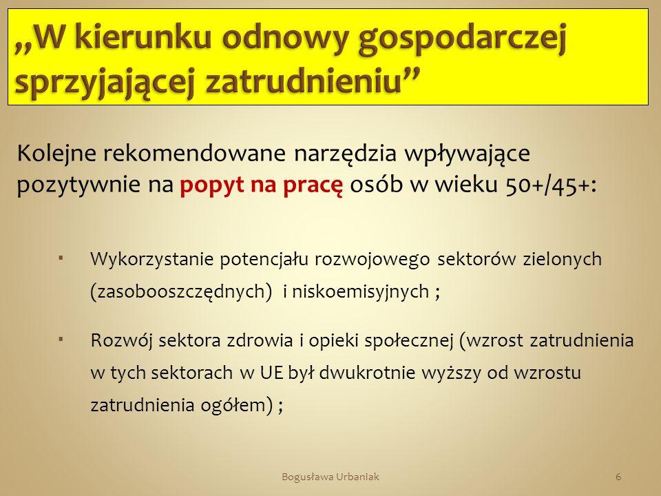 Wykres 8.Nowelizacja Ustawy o promocji zatrudnienia..