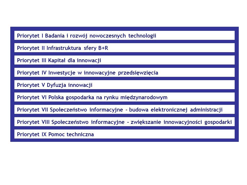 Priorytet I Badania i rozwój nowoczesnych technologii Priorytet II Infrastruktura sfery B+R Priorytet III Kapitał dla innowacji Priorytet IV Inwestycje w innowacyjne przedsięwzięcia Priorytet V Dyfuzja innowacji Priorytet VI Polska gospodarka na rynku międzynarodowym Priorytet VII Społeczeństwo informacyjne – budowa elektronicznej administracji Priorytet VIII Społeczeństwo informacyjne – zwiększanie innowacyjności gospodarki Priorytet IX Pomoc techniczna