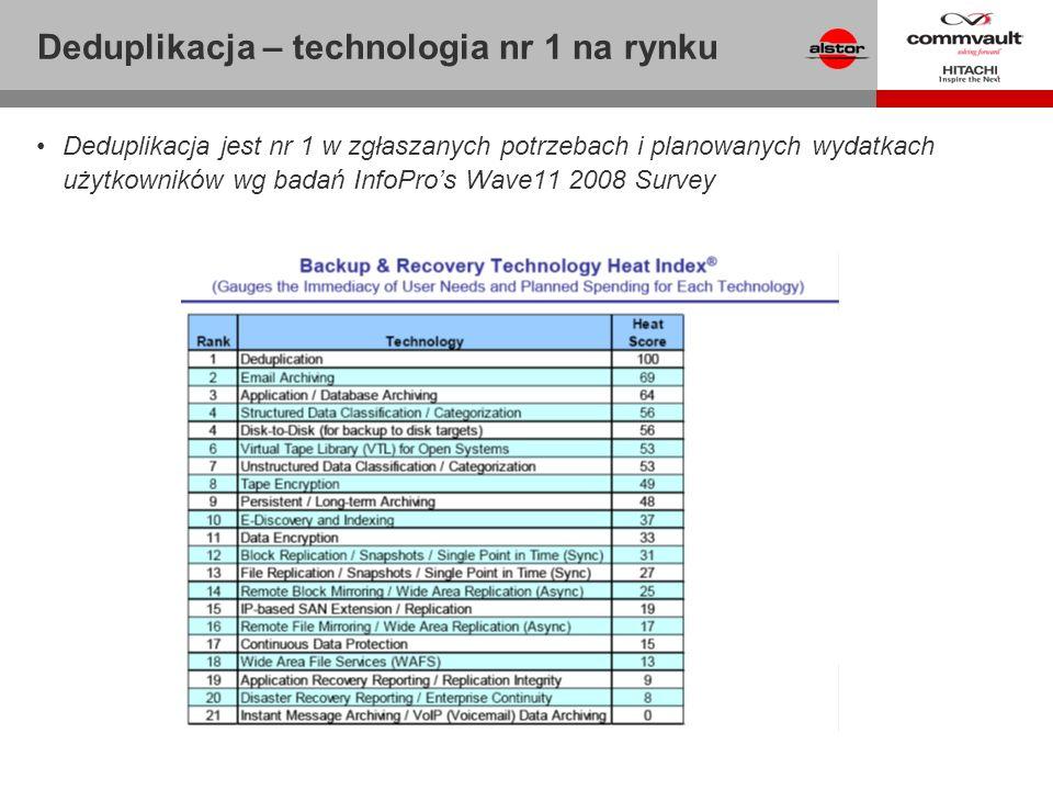 Deduplikacja – technologia nr 1 na rynku Deduplikacja jest nr 1 w zgłaszanych potrzebach i planowanych wydatkach użytkowników wg badań InfoPros Wave11