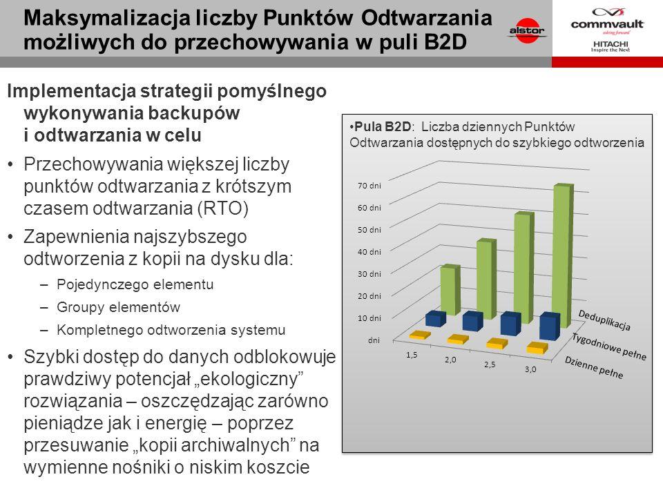Pula B2D: Liczba dziennych Punktów Odtwarzania dostępnych do szybkiego odtworzenia Implementacja strategii pomyślnego wykonywania backupów i odtwarzan