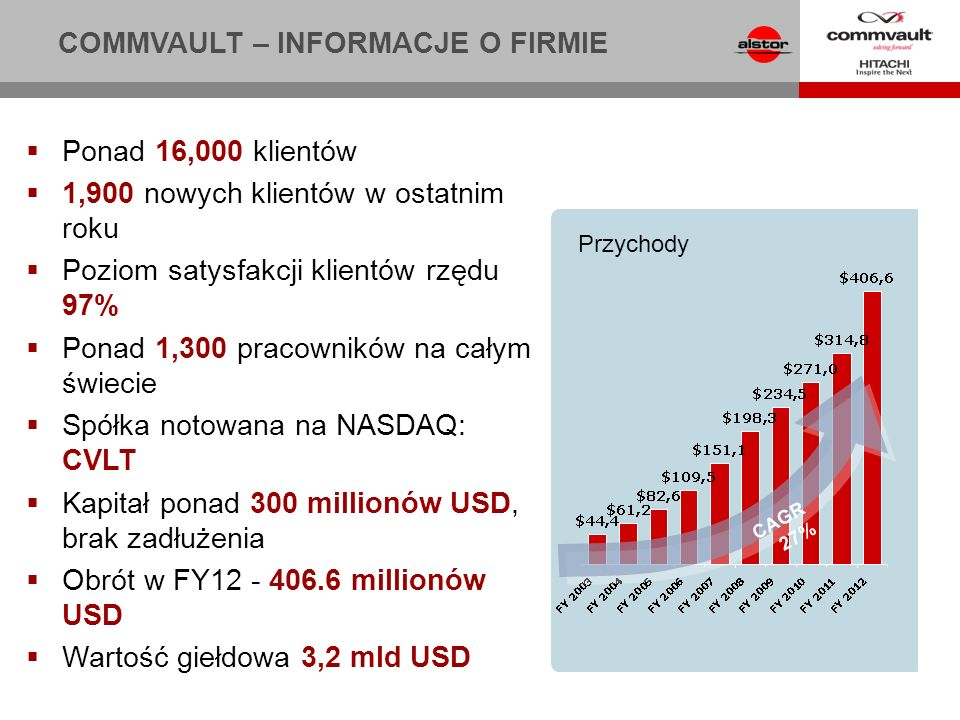 CommVault pozycjonowany jako lider w ćwiartce Leaders wg Gartners 2011 Magic Quadrant for Enterprise Disk-Based Backup and Recovery 2011 Info-Tech Research Groups Champion for Enterprise Backup Software 2011 DCIG Best in Class Virtual Server Backup Software 2011 Microsoft Server Platform Partner of the Year Jak nas oceniają