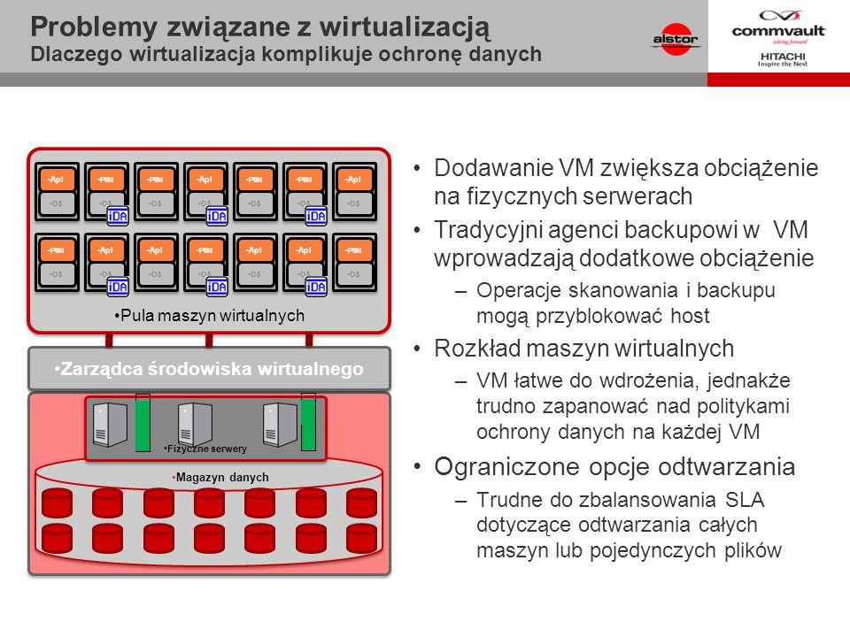 Virtual Infrastructure ` ` Pula maszyn wirtualnych Problemy związane z wirtualizacją Dlaczego wirtualizacja komplikuje ochronę danych Dodawanie VM zwi