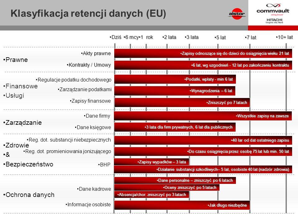 Zarządzanie Finansowe Usługi Zdrowie & Bezpieczeństwo Ochrona danych Prawne Klasyfikacja retencji danych (EU) DziśDziś 6 mcy6 mcy 1 rok1 rok 2 lata2 l